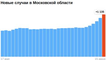 Коронавирус в Московской области — ситуация на 15 июня 2021