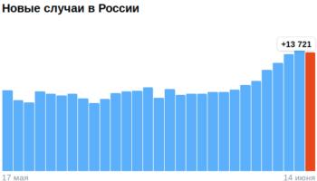 Коронавирус в России — ситуация на 15 июня 2021