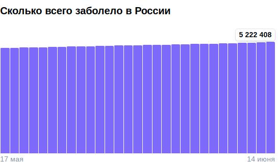 Коронавирус в России - ситуация на 15 июня 2021