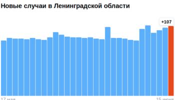 Коронавирус в Ленинградской области — ситуация на 15 июня 2021