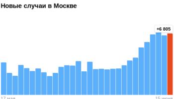 Коронавирус в Москве — ситуация на 15 июня 2021