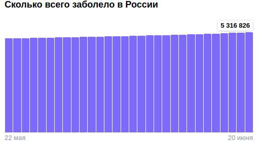 Коронавирус в России - ситуация на 20 июня 2021