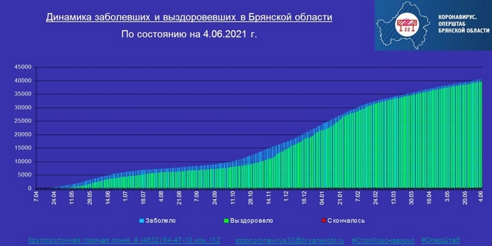 Коронавирус в Брянской области - ситуация на 4 июня 2021