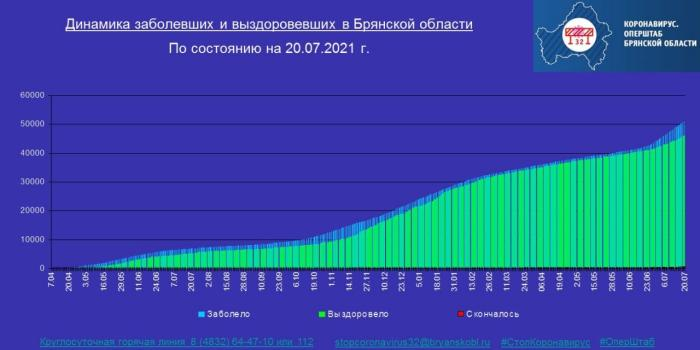 Коронавирус в Брянской области - ситуация на 20 июля 2021