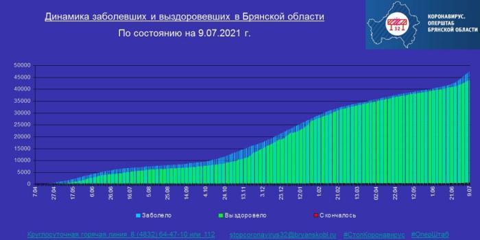 Коронавирус в Брянской области - ситуация на 10 июля 2021