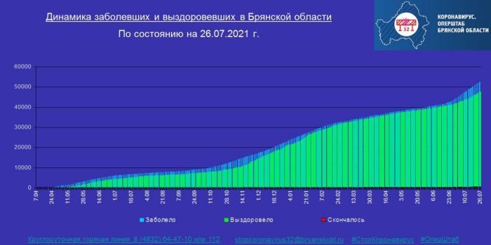 Коронавирус в Брянской области - ситуация на 27 июля 2021