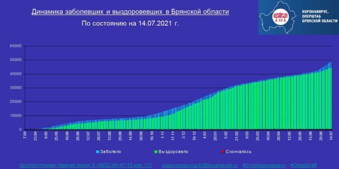Коронавирус в Брянской области - ситуация на 14 июля 2021