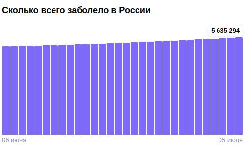 Коронавирус в России - ситуация на 5 июля 2021