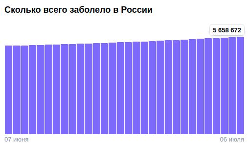 Коронавирус в России - ситуация на 6 июля 2021