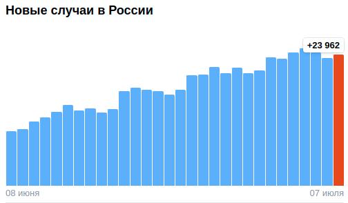 Коронавирус в России - ситуация на 7 июля 2021
