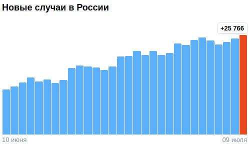 Коронавирус в России - ситуация на 9 июля 2021