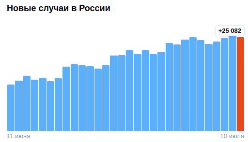 Коронавирус в России - ситуация на 10 июля 2021