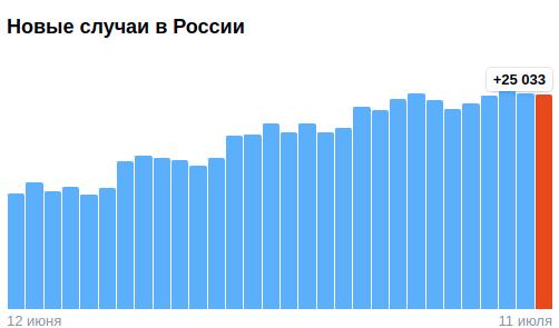 Коронавирус в России - ситуация на 11 июля 2021