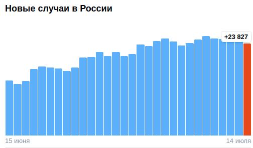 Коронавирус в России - ситуация на 14 июля 2021