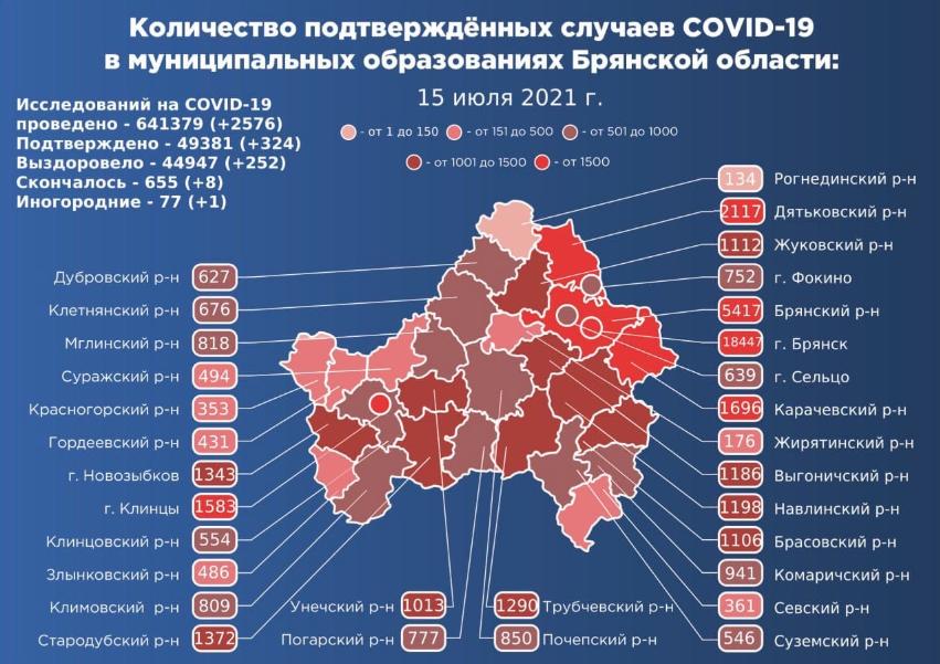 Коронавирус в Брянской области - ситуация на 15 июля 2021