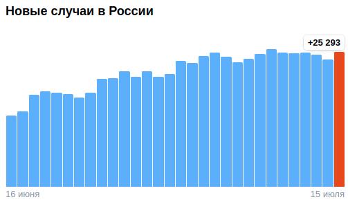 Коронавирус в России - ситуация на 15 июля 2021