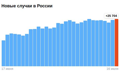 Коронавирус в России - ситуация на 16 июля 2021