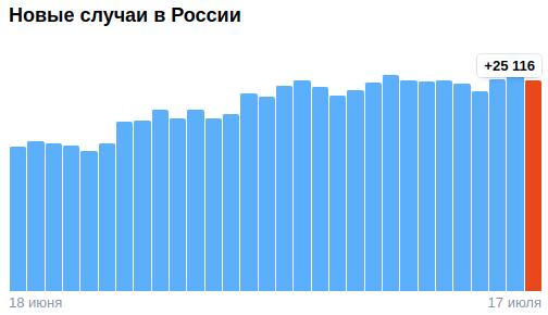 Коронавирус в России - ситуация на 17 июля 2021