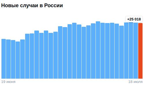 Коронавирус в России - ситуация на 18 июля 2021