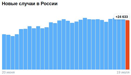 Коронавирус в России - ситуация на 19 июля 2021