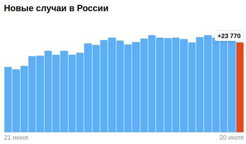 Коронавирус в России - ситуация на 20 июля 2021