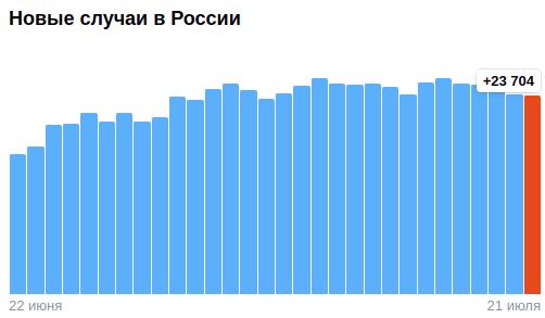 Коронавирус в России - ситуация на 21 июля 2021