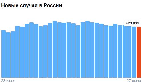 Коронавирус в России - ситуация на 27 июля 2021