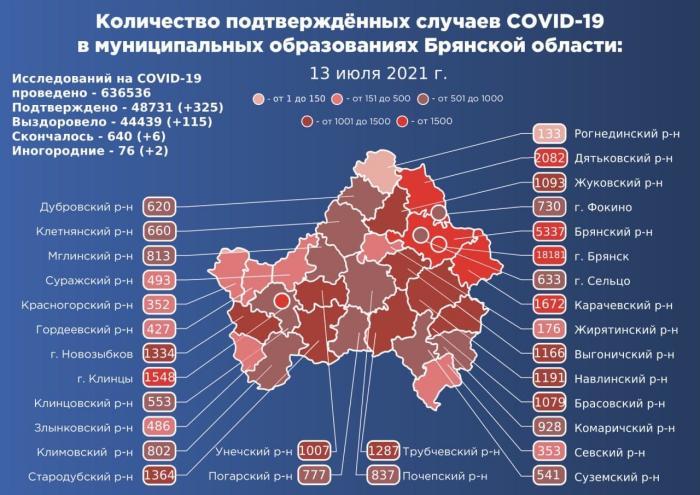 Коронавирус в Брянской области - ситуация на 13 июля 2021