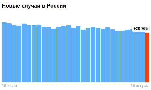 Коронавирус в России - ситуация на 16 августа 2021