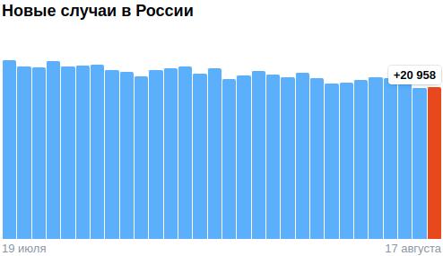 Коронавирус в России - ситуация на 17 августа 2021