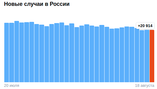 Коронавирус в России - ситуация на 18 августа 2021