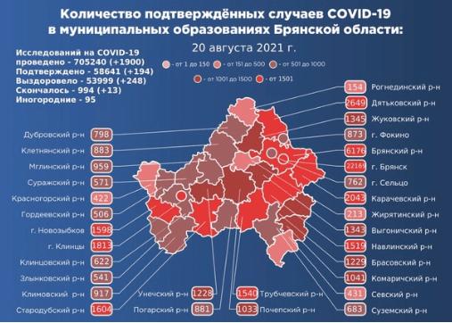 Коронавирус в Брянской области - ситуация на 21 августа 2021