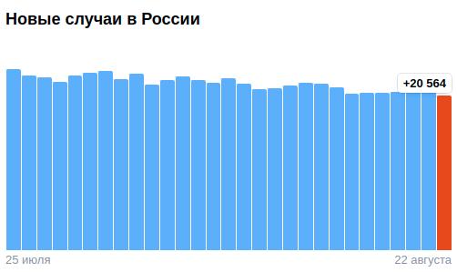 Коронавирус в России - ситуация на 23 августа 2021