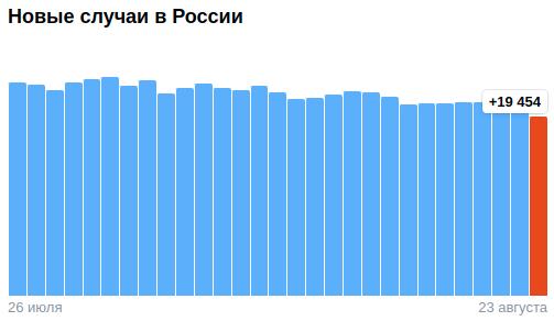 Коронавирус в России - ситуация на 24 августа 2021