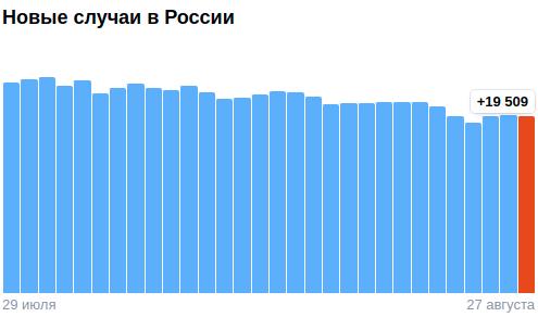 Коронавирус в России - ситуация на 27 августа 2021