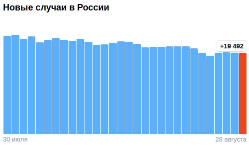 Коронавирус в России - ситуация на 28 августа 2021