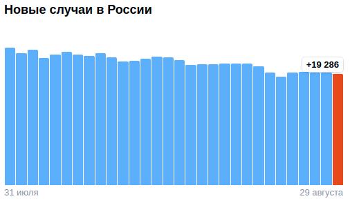 Коронавирус в России - ситуация на 29 августа 2021