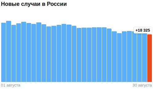 Коронавирус в России - ситуация на 30 августа 2021