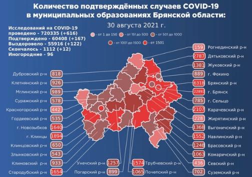 Коронавирус в Брянской области - ситуация на 31 августа 2021