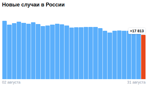 Коронавирус в России - ситуация на 31 августа 2021