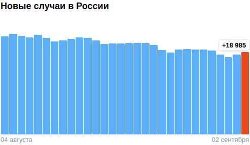 Коронавирус в России - ситуация на 2 сентября 2021