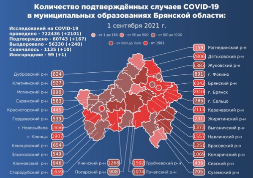 Коронавирус в Брянской области - ситуация на 2 сентября 2021