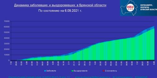 Коронавирус в Брянской области - ситуация на 7 сентября 2021