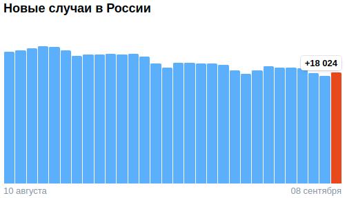 Коронавирус в России - ситуация на 8 сентября 2021