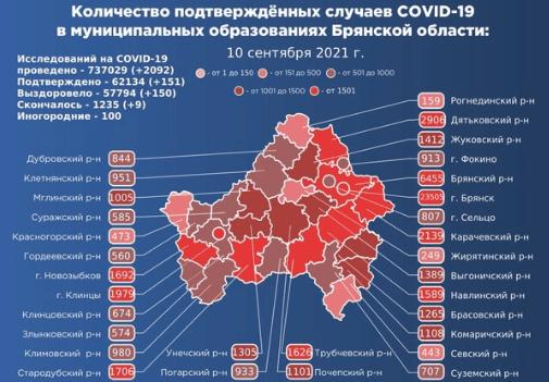 Коронавирус в Брянской области - ситуация на 11 сентября 2021