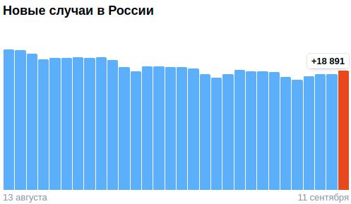 Коронавирус в России - ситуация на 11 сентября 2021