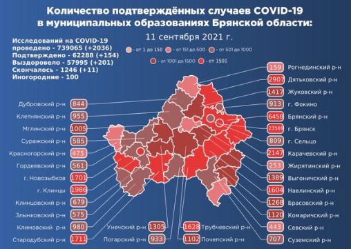 Коронавирус в Брянской области - ситуация на 12 сентября 2021