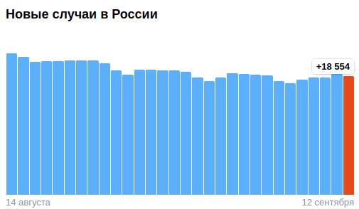 Коронавирус в России - ситуация на 12 сентября 2021