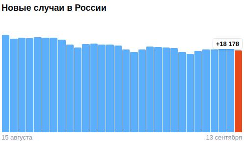 Коронавирус в России - ситуация на 13 сентября 2021