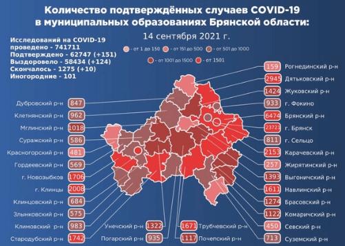 Коронавирус в Брянской области - ситуация на 15 сентября 2021